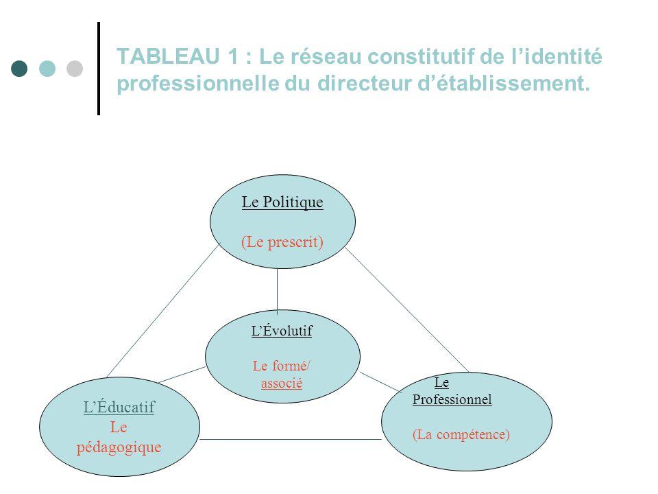 28 TABLEAU 1 : Le réseau constitutif de l'identité professionnelle du directeur d'établissement.