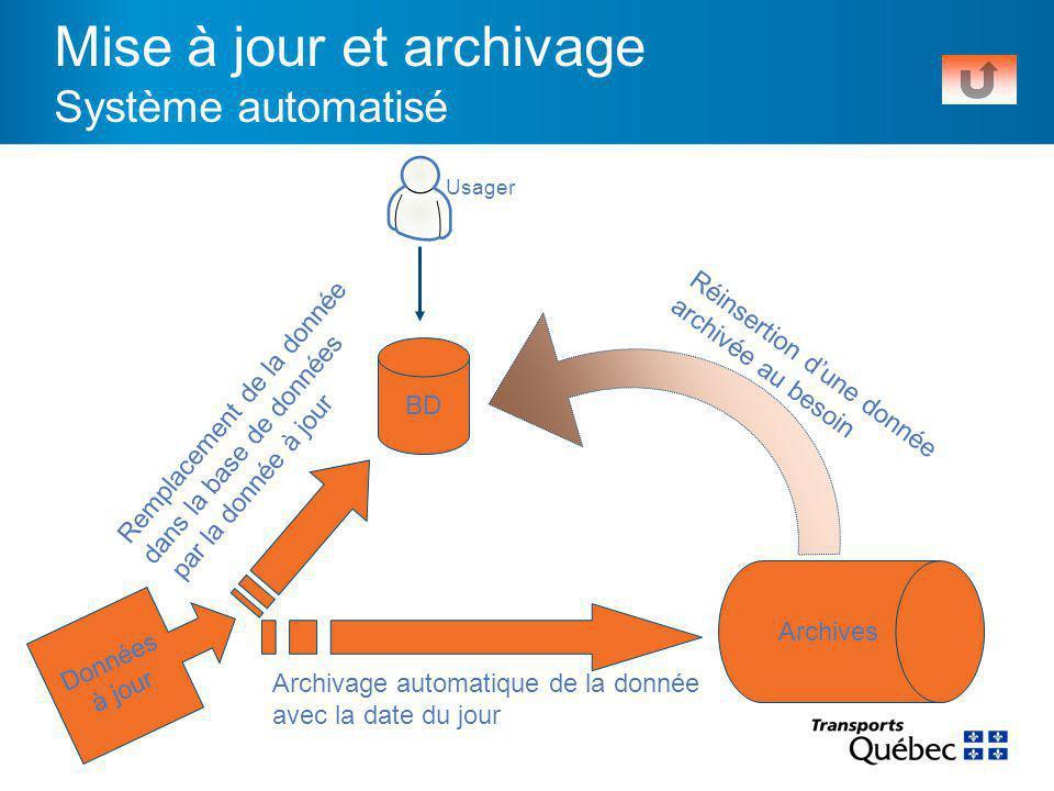 Mise à jour et archivage Système automatisé BD Données à jour Archives Remplacement de la donnée dans la base de données par la donnée à jour Archivage automatique de la donnée avec la date du jour Réinsertion d'une donnée archivée au besoin Usager