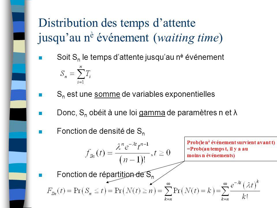 Distribution des temps d'attente jusqu'au n è événement (waiting time) n Soit S n le temps d'attente jusqu'au n è événement n S n est une somme de var