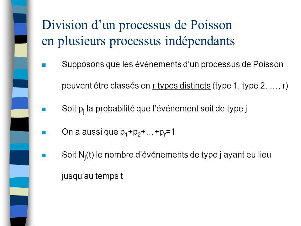 Division d'un processus de Poisson en plusieurs processus indépendants n Supposons que les événements d'un processus de Poisson peuvent être classés e
