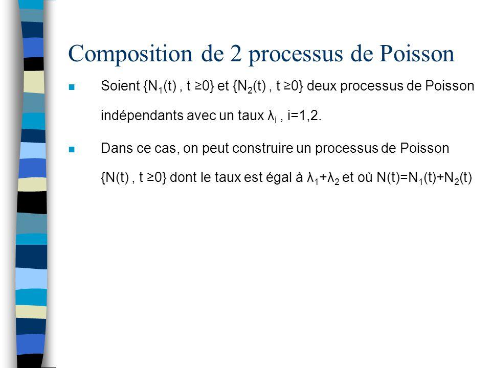 Composition de 2 processus de Poisson n Soient {N 1 (t), t ≥0} et {N 2 (t), t ≥0} deux processus de Poisson indépendants avec un taux λ i, i=1,2. n Da