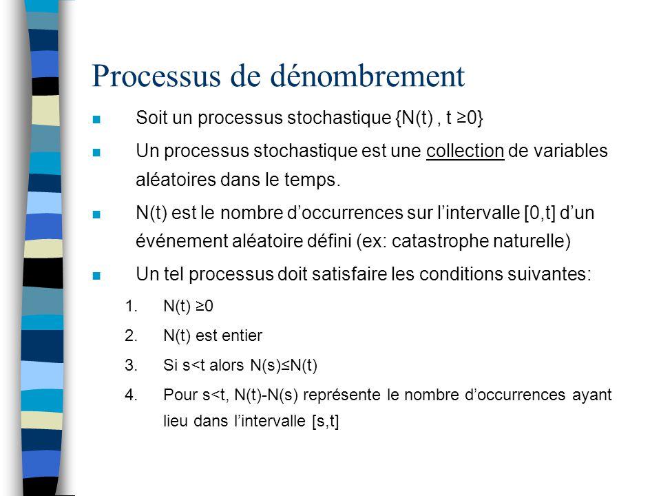 Processus de dénombrement (suite) n Un processus de dénombrement possèdent des incréments indépendants si le nombre d'événements se produisant dans des intervalles de temps disjoints sont indépendants: –Si s<t<u alors N(t)-N(s) est indépendant de N(u)-N(t) n Un processus de dénombrement a des incréments stationnaires si la distribution du nombre d'événements se produisant dans n'importe quel intervalle de temps dépend seulement de la longueur de l'intervalle de temps –Le nombre d'événements dans l'intervalle (s,s+t) a la même distribution pour tout s –Par exemple, si on suppose que le nombre de catastrophes augmente dans le temps, alors les incréments ne sont pas indépendants.