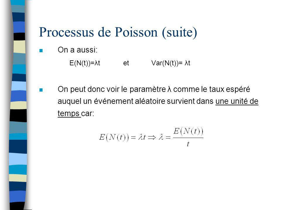 Distribution des temps d'attente entre 2 événements (interarrival time) n Soit T i le temps d'attente entre deux événements n Donc, T n est le temps écoulé entre l'événement n-1 et n n Pour obtenir la distribution de T n, regardons d'abord : Prob(T 1 >t)=Prob(N(t)=0) =Prob(aucun événement entre 0 et t) =exp(- λt), car N(t)-N(0)~Poisson(λt) n On voit donc que T 1 obéit à une loi exponentielle avec moyenne 1/λ.