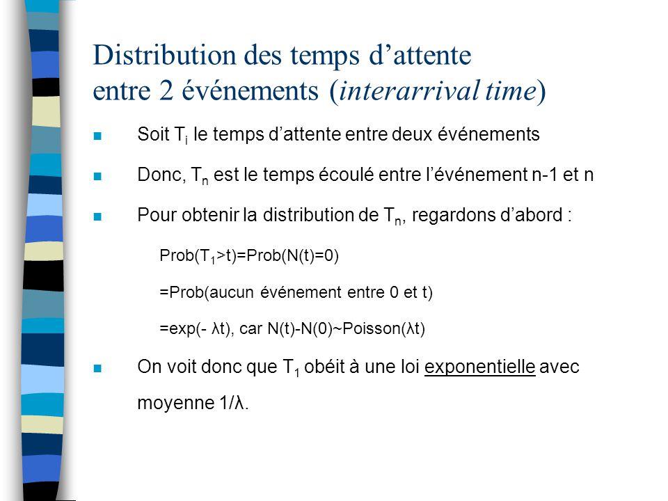 Distribution des temps d'attente entre 2 événements (suite) n Maintenant, pour T 2 : Prob(T 2 >t | T 1 =s)=Prob(aucun événement entre s et s+t sachant qu'il y a eu un événement au temps s) =Prob(aucun événement entre s et s+t) …car les intervalles disjoints sont indépendants =Prob(N(s+t)-N(s)=0) =exp(-λt) …car les incréments sont stationnaires => N(s+t)-N(s)~Poisson(λt)