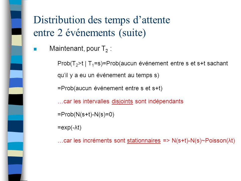 Distribution des temps d'attente entre 2 événements (suite) n Maintenant, pour T 2 : Prob(T 2 >t | T 1 =s)=Prob(aucun événement entre s et s+t sachant