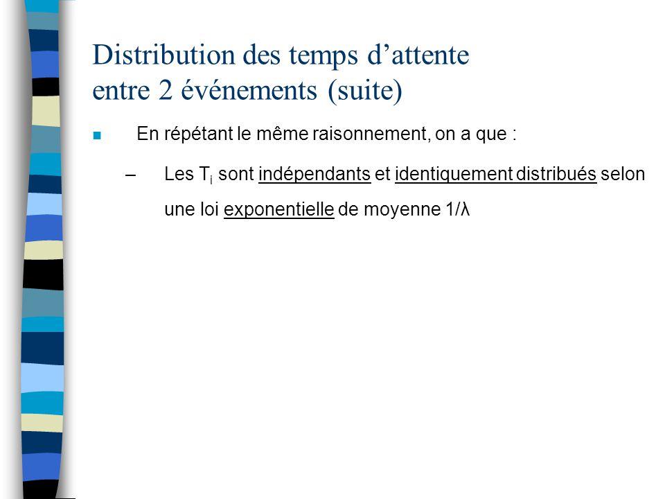 Distribution des temps d'attente jusqu'au n è événement (waiting time) n Soit S n le temps d'attente jusqu'au n è événement n S n est une somme de variables exponentielles n Donc, S n obéit à une loi gamma de paramètres n et λ n Fonction de densité de S n n Fonction de répartition de S n Prob(le n è événement survient avant t) =Prob(au temps t, il y a au moins n événements)