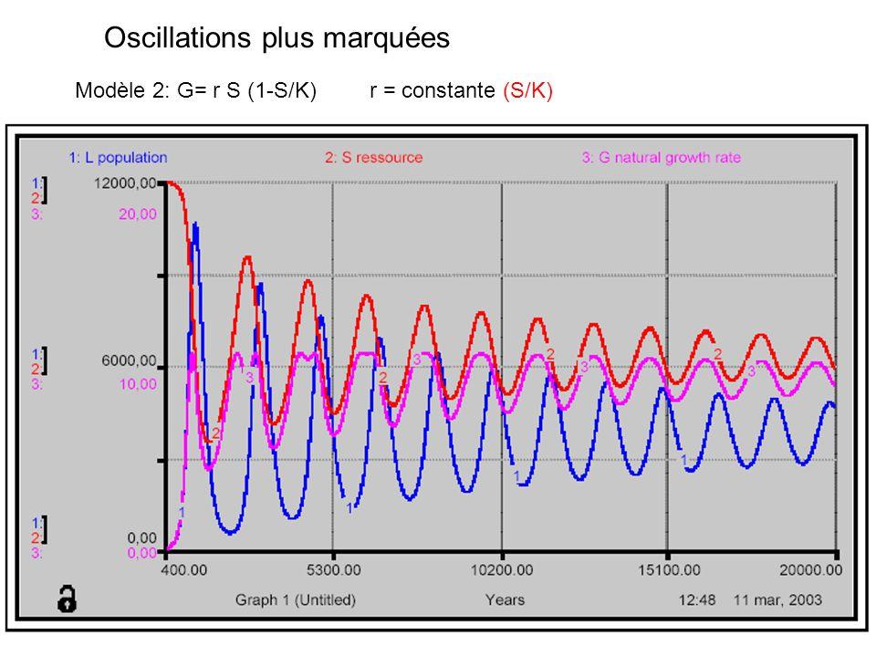 r = constante (S/K) 2 Modèle 3: G= r S (1-S/K) Extinction de la population et régénération des ressources au niveau de départ