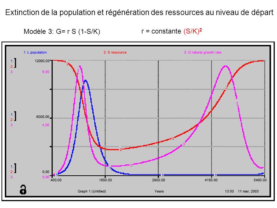 Modèle 4: G= r S (1-S/K)r = constante (S/K) 3 Extinction de la population et diminution presque irréversible des ressources