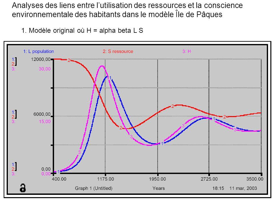 Modèle 2: H = (alpha beta L S) / CE CE = (K/S) = Conscience Environnementale La conscience environnementale augmente lorsque les resources diminuent.