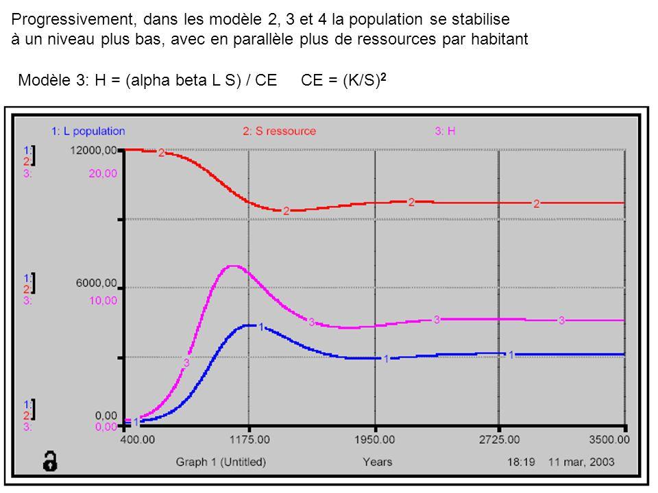 Modèle 3: H = (alpha beta L S) / CECE = (K/S) 2 Progressivement, dans les modèle 2, 3 et 4 la population se stabilise à un niveau plus bas, avec en parallèle plus de ressources par habitant