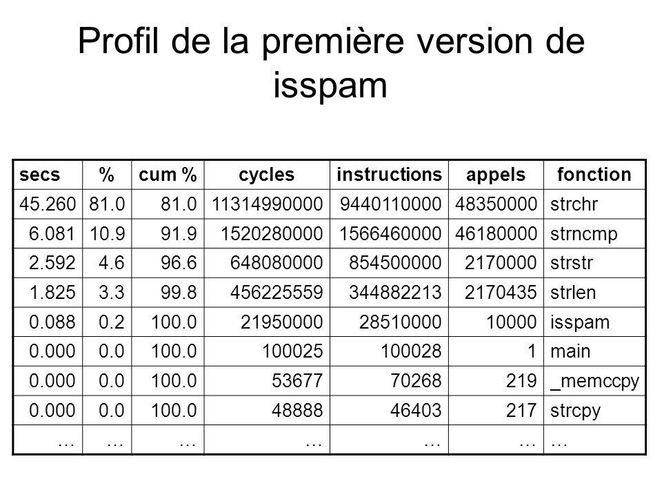 Profil de la première version de isspam secs%cum %cyclesinstructionsappelsfonction 45.26081.0 11314990000944011000048350000strchr 6.08110.991.91520280