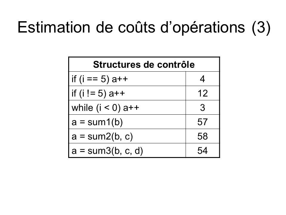 Estimation de coûts d'opérations (3) Structures de contrôle if (i == 5) a++4 if (i != 5) a++12 while (i < 0) a++3 a = sum1(b)57 a = sum2(b, c)58 a = sum3(b, c, d)54