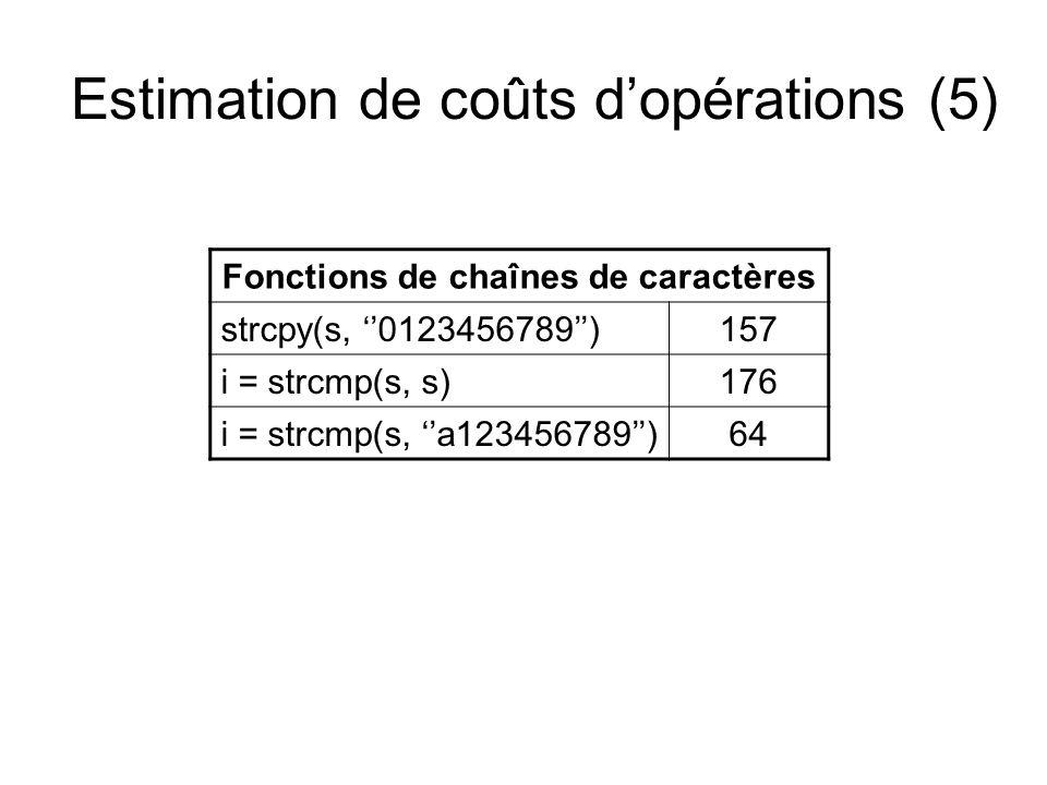 Estimation de coûts d'opérations (5) Fonctions de chaînes de caractères strcpy(s, ''0123456789'')157 i = strcmp(s, s)176 i = strcmp(s, ''a123456789'')64