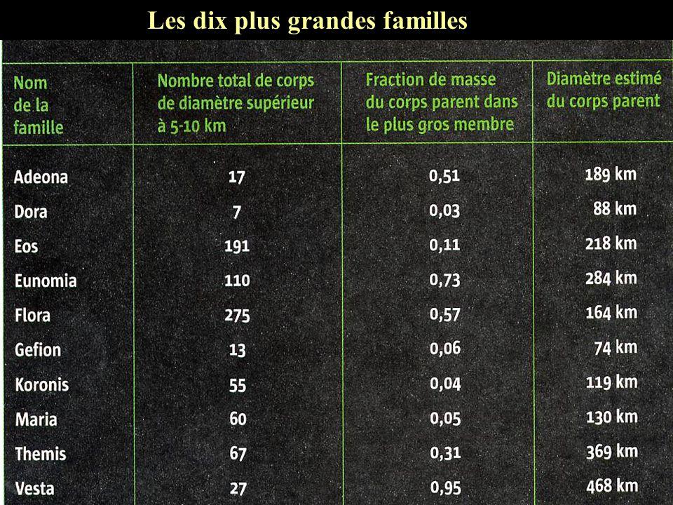Les dix plus grandes familles