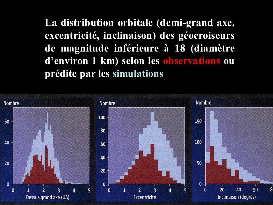 La distribution orbitale (demi-grand axe, excentricité, inclinaison) des géocroiseurs de magnitude inférieure à 18 (diamètre d'environ 1 km) selon les