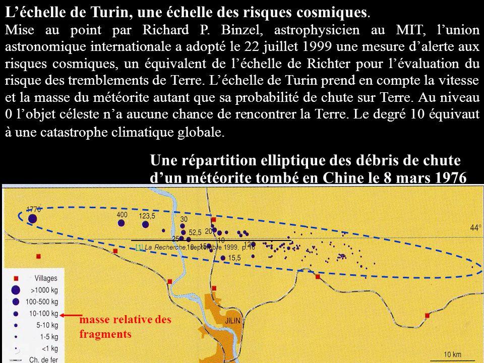 Une répartition elliptique des débris de chute d'un météorite tombé en Chine le 8 mars 1976 masse relative des fragments L'échelle de Turin, une échel