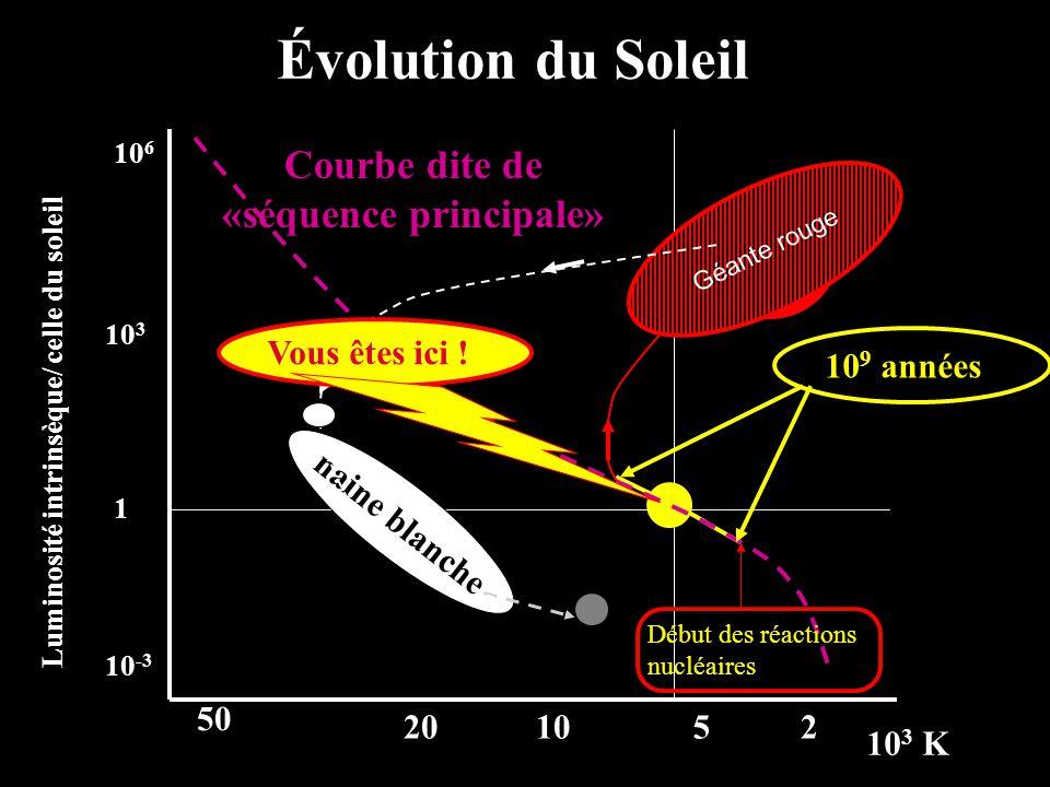 50 220105 1 10 3 10 6 10 -3 Évolution du Soleil naine blanche 10 3 K Luminosité intrinsèque/ celle du soleil Géante rouge Courbe dite de «séquence pri