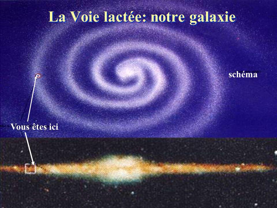 Vous êtes ici La Voie lactée: notre galaxie schéma