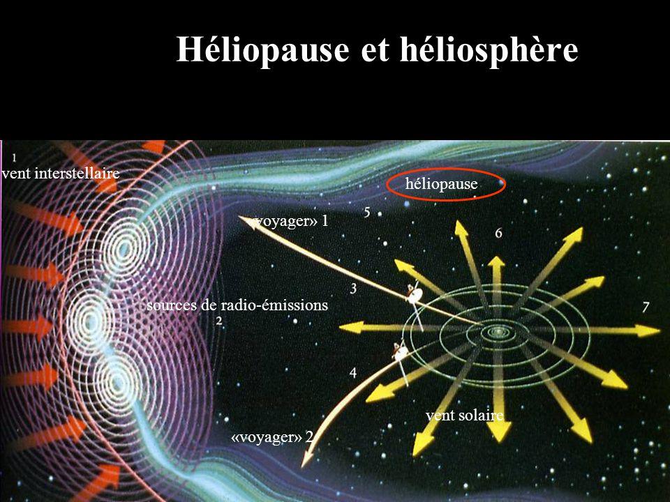 Héliopause et héliosphère vent interstellaire sources de radio-émissions «voyager» 1 «voyager» 2 héliopause vent solaire