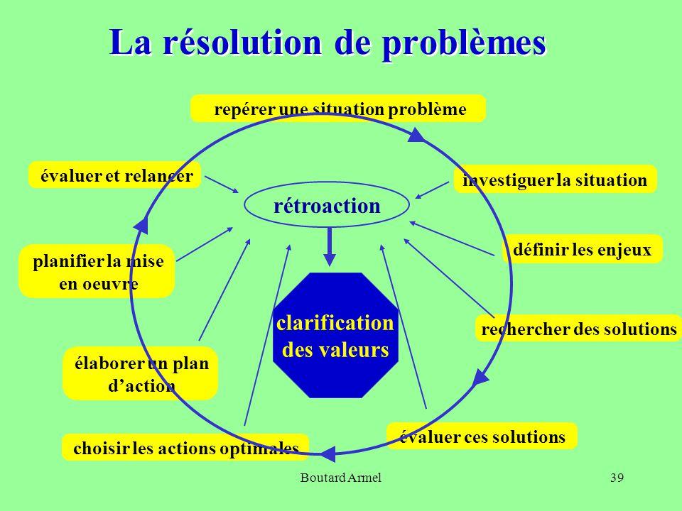 Boutard Armel39 La résolution de problèmes investiguer la situation repérer une situation problème définir les enjeux rechercher des solutions évaluer ces solutions choisir les actions optimales élaborer un plan d'action planifier la mise en oeuvre évaluer et relancer rétroaction clarification des valeurs