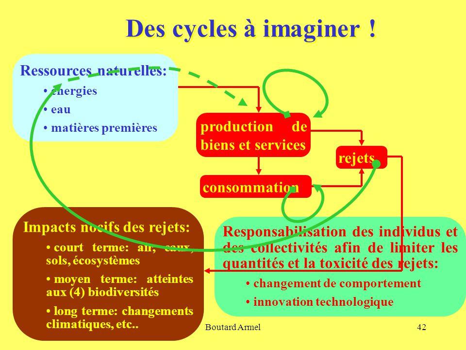 Boutard Armel42 Des cycles à imaginer .