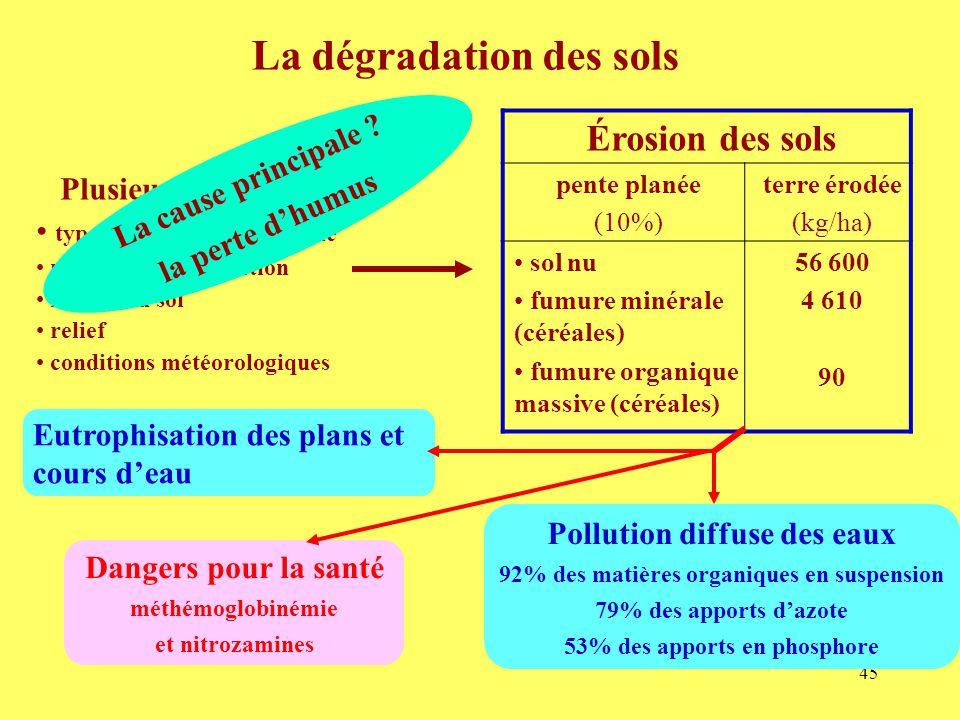 45 La dégradation des sols Plusieurs variables type de production agricole niveau de mécanisation nature du sol relief conditions météorologiques La cause principale .
