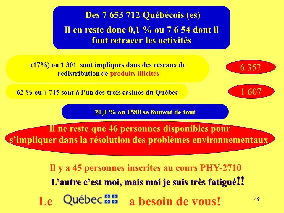 49 Des 7 653 712 Québécois (es) Il en reste donc 0,1 % ou 7 6 54 dont il faut retracer les activités (17%) ou 1 301 sont impliqués dans des réseaux de redistribution de produits illicites 6 352 Il ne reste que 46 personnes disponibles pour s'impliquer dans la résolution des problèmes environnementaux 20,4 % ou 1580 se foutent de tout 62 % ou 4 745 sont à l'un des trois casinos du Québec 1 607 Il y a 45 personnes inscrites au cours PHY-2710 L'autre c'est moi, mais moi je suis très fatigué !.