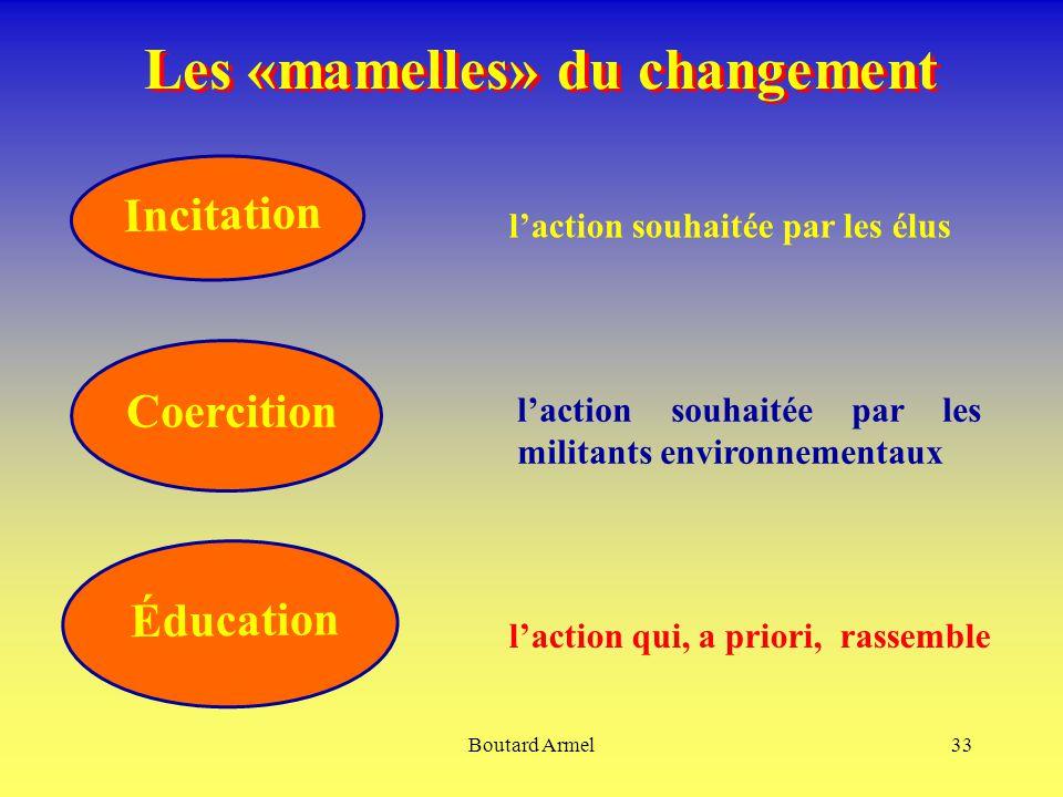 Boutard Armel33 Les «mamelles» du changement Incitation Éducation Coercition l'action souhaitée par les militants environnementaux l'action souhaitée par les élus l'action qui, a priori, rassemble