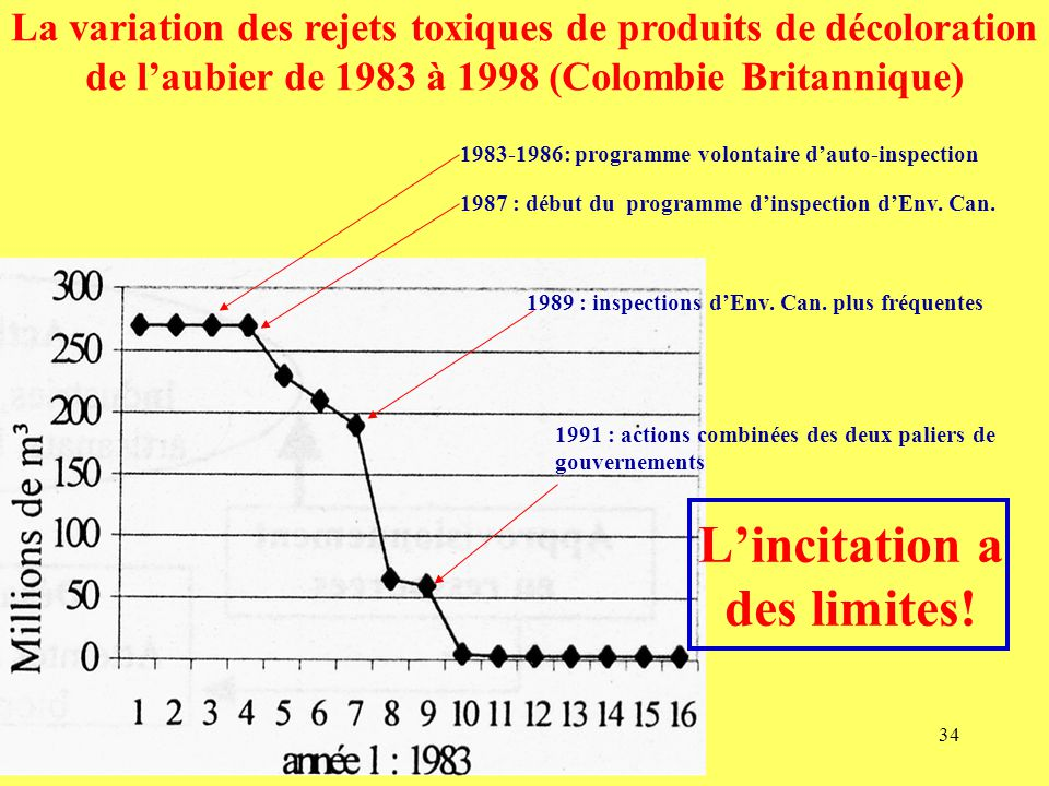 34 1987 : début du programme d'inspection d'Env. Can.