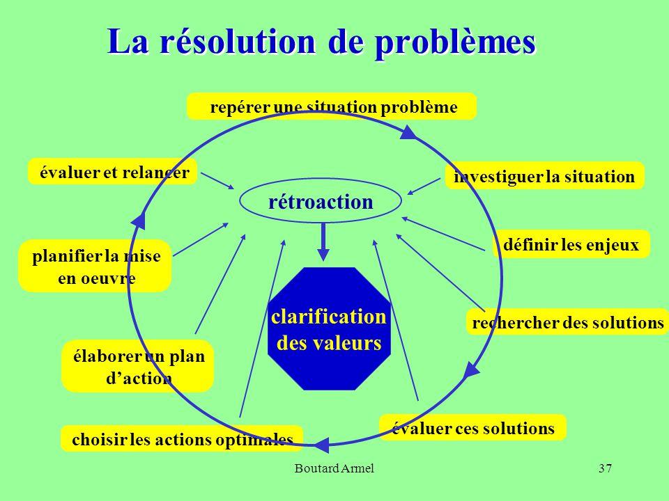 Boutard Armel37 La résolution de problèmes investiguer la situation repérer une situation problème définir les enjeux rechercher des solutions évaluer ces solutions choisir les actions optimales élaborer un plan d'action planifier la mise en oeuvre évaluer et relancer rétroaction clarification des valeurs