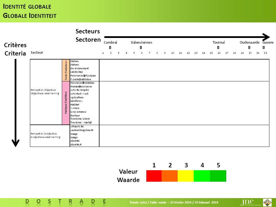 Ronde tafel / Table ronde – 25 février 2014 / 25 februari 2014 Critères Criteria Secteurs Sectoren I DENTITÉ GLOBALE G LOBALE I DENTITEIT Valeur Waarde 12345