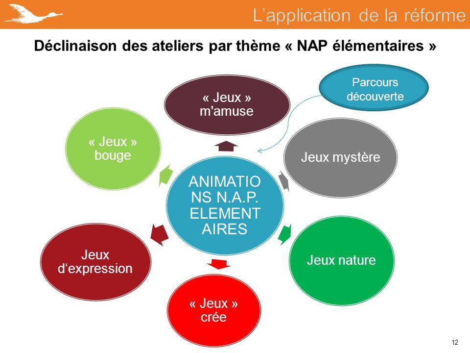 12 Déclinaison des ateliers par thème « NAP élémentaires » ANIMATIO NS N.A.P. ELEMENT AIRES « Jeux » m'amuse Jeux mystère Jeux nature « Jeux » crée Je