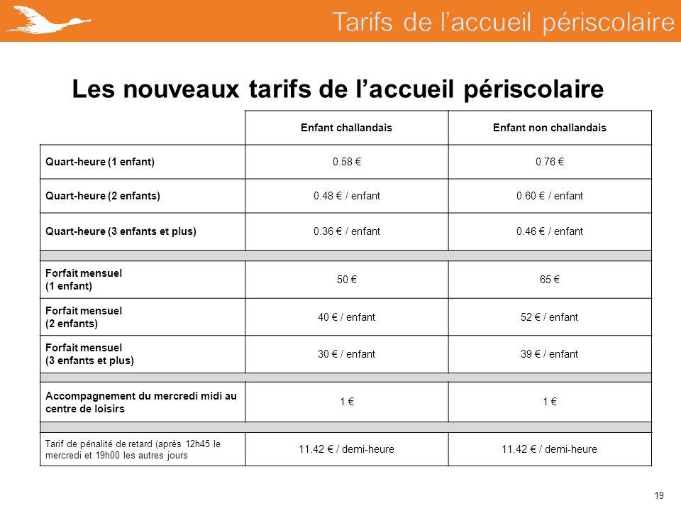 19 Les nouveaux tarifs de l'accueil périscolaire Enfant challandaisEnfant non challandais Quart-heure (1 enfant)0.58 €0.76 € Quart-heure (2 enfants)0.
