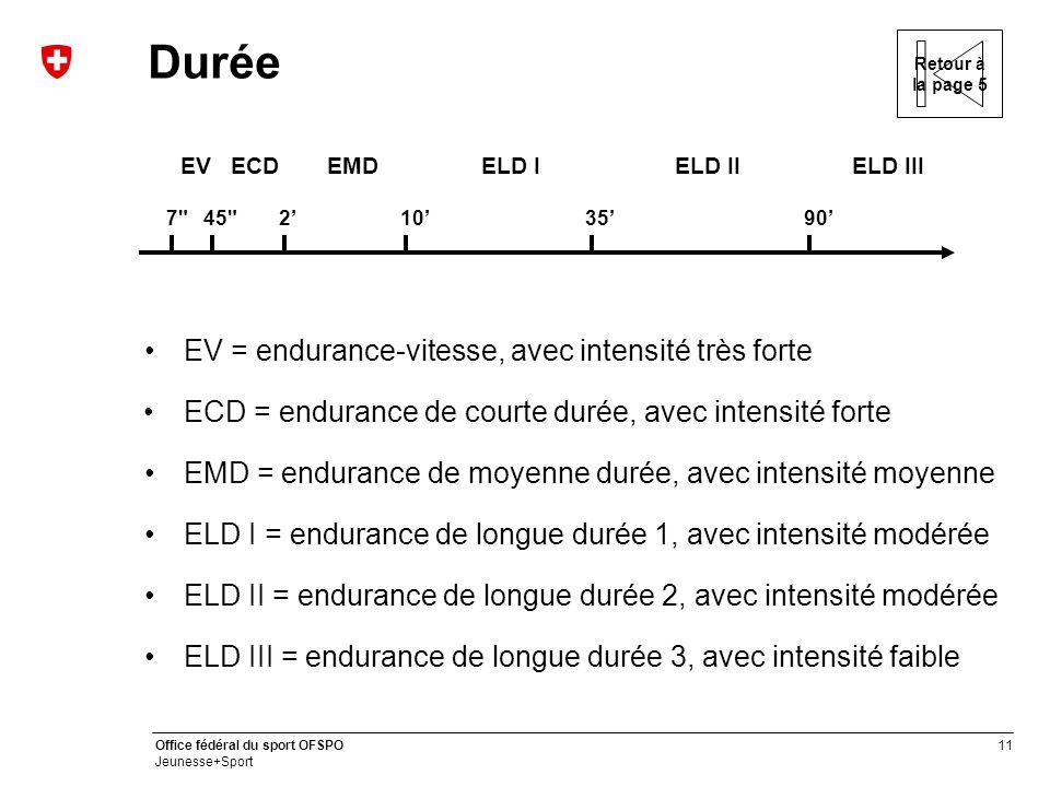 11 Office fédéral du sport OFSPO Jeunesse+Sport Durée ECD = endurance de courte durée, avec intensité forte 7 7 2'45 10'35'90' EVECDEMDELD IELD IIELD III EV = endurance-vitesse, avec intensité très forte ELD III = endurance de longue durée 3, avec intensité faible ELD II = endurance de longue durée 2, avec intensité modérée ELD I = endurance de longue durée 1, avec intensité modérée EMD = endurance de moyenne durée, avec intensité moyenne Retour à la page 5