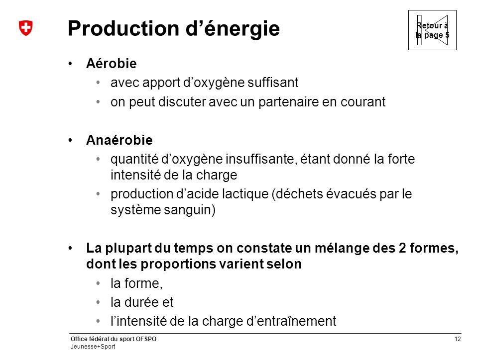 12 Office fédéral du sport OFSPO Jeunesse+Sport Production d'énergie Aérobie avec apport d'oxygène suffisant on peut discuter avec un partenaire en co