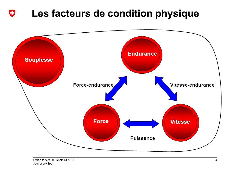 4 Office fédéral du sport OFSPO Jeunesse+Sport Les facteurs de condition physique Force Endurance Vitesse Puissance Force-enduranceVitesse-endurance Souplesse