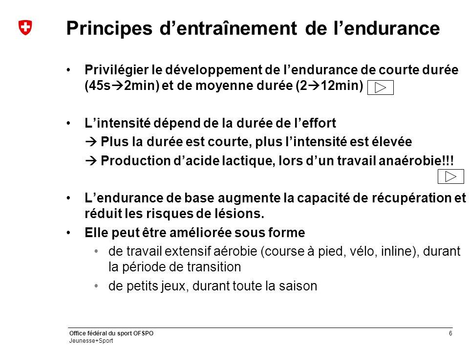 6 Office fédéral du sport OFSPO Jeunesse+Sport Principes d'entraînement de l'endurance Privilégier le développement de l'endurance de courte durée (45