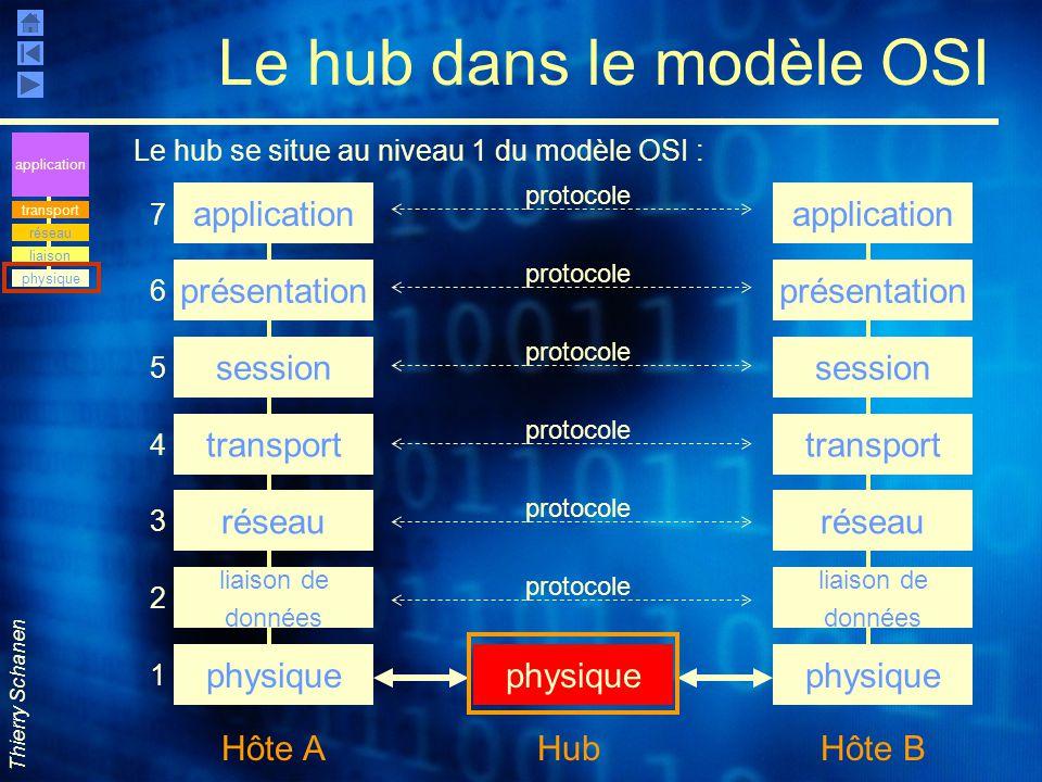 Thierry Schanen Le hub dans le modèle OSI Le hub se situe au niveau 1 du modèle OSI : application présentation session transport réseau liaison de don
