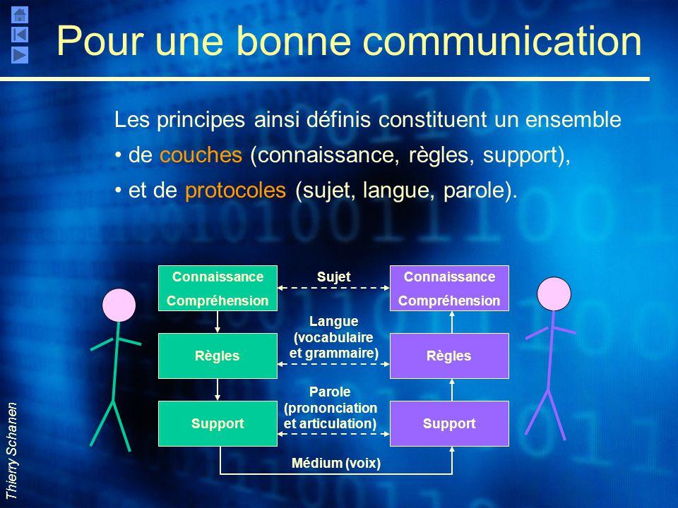 Thierry Schanen Connaissance Compréhension Support RèglesSupport Connaissance Compréhension Règles Sujet Parole (prononciation et articulation) Médium