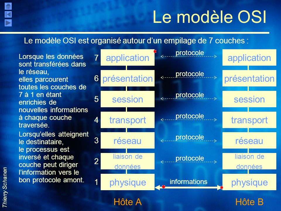 Thierry Schanen Le modèle OSI Le modèle OSI est organisé autour d'un empilage de 7 couches : application présentation session transport réseau liaison