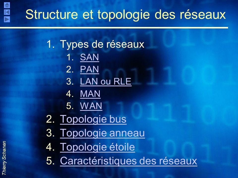 Thierry Schanen Structure et topologie des réseaux 1.Types de réseaux 1.SANSAN 2.PANPAN 3.LAN ou RLELAN ou RLE 4.MANMAN 5.WANWAN 2.Topologie busTopolo