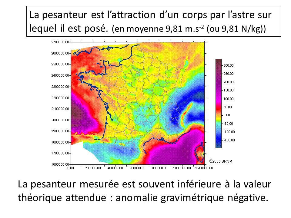 La pesanteur mesurée est souvent inférieure à la valeur théorique attendue : anomalie gravimétrique négative. La pesanteur est l'attraction d'un corps