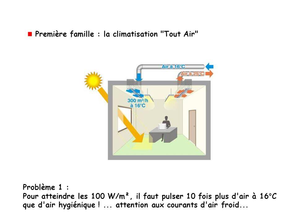 Problème 1 : Pour atteindre les 100 W/m², il faut pulser 10 fois plus d'air à 16°C que d'air hygiénique !... attention aux courants d'air froid... Pre