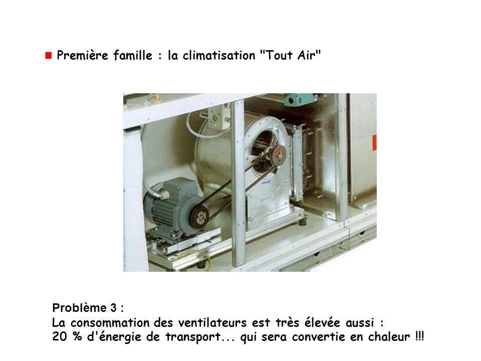 Problème 3 : La consommation des ventilateurs est très élevée aussi : 20 % d'énergie de transport... qui sera convertie en chaleur !!! Première famill