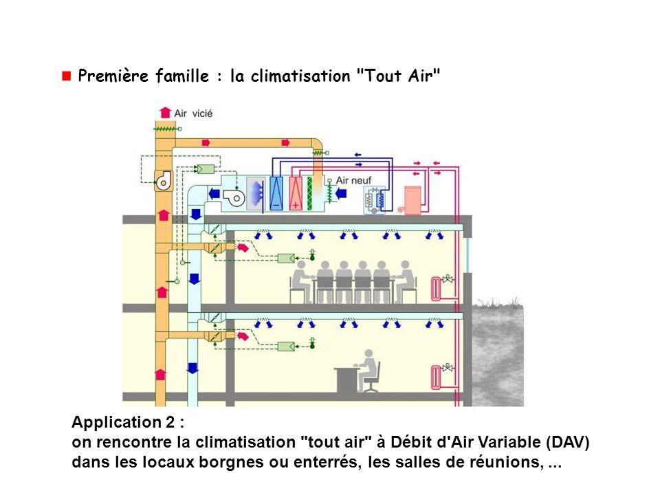 Application 2 : on rencontre la climatisation
