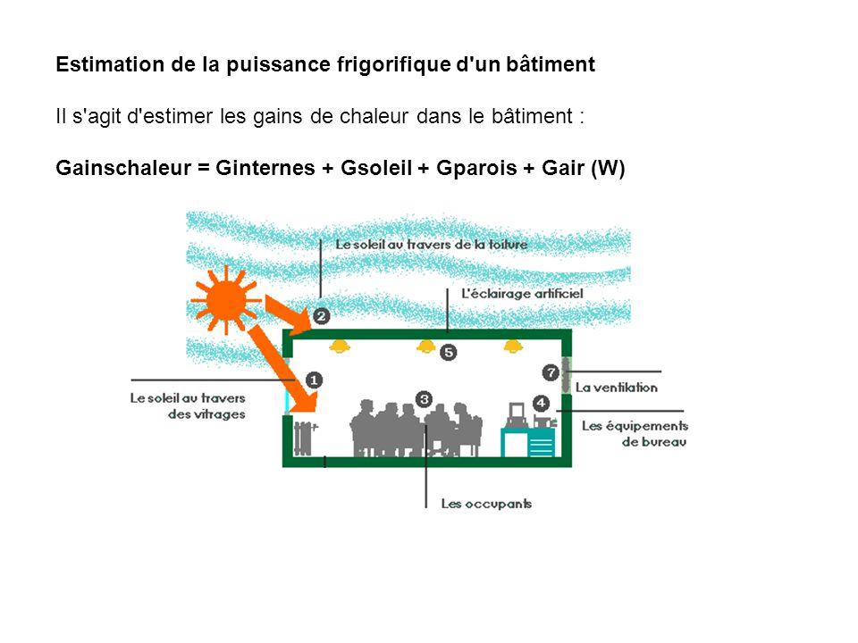 Estimation de la puissance frigorifique d'un bâtiment Il s'agit d'estimer les gains de chaleur dans le bâtiment : Gainschaleur = Ginternes + Gsoleil +