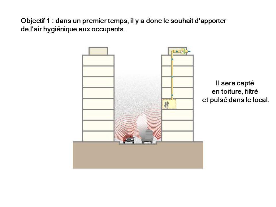 Objectif 1 : dans un premier temps, il y a donc le souhait d'apporter de l'air hygiénique aux occupants. Il sera capté en toiture, filtré et pulsé dan