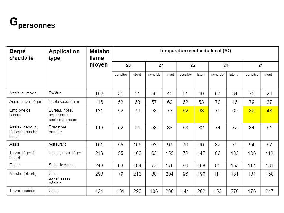 Degré d'activité Application type Métabo lisme moyen Température sèche du local (°C) 2827262421 sensiblelatentsensiblelatentsensiblelatentsensiblelate