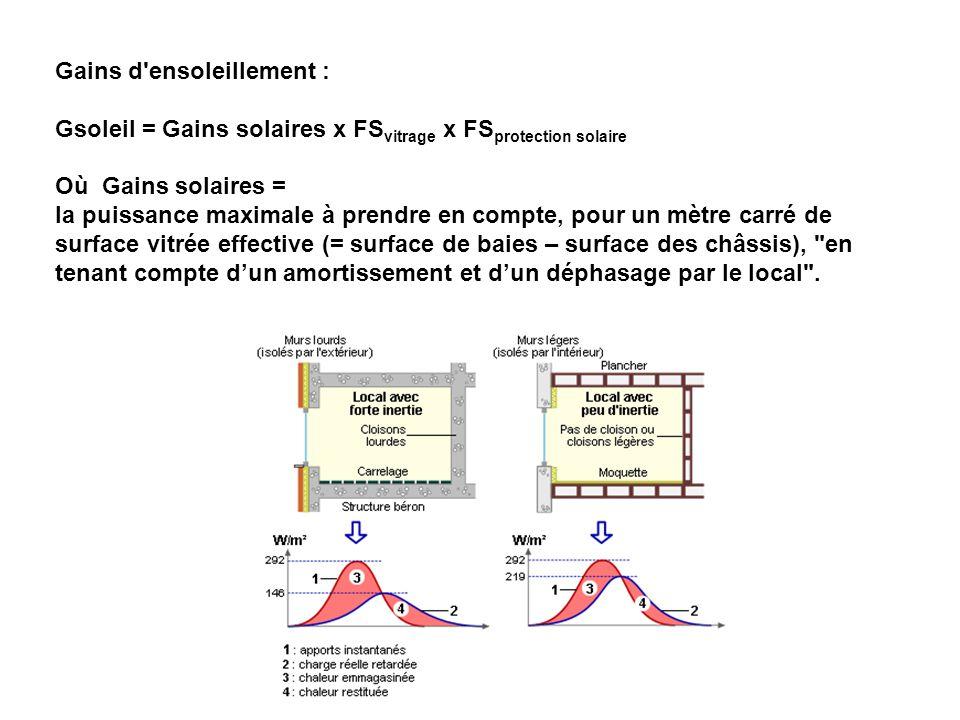 Gains d'ensoleillement : Gsoleil = Gains solaires x FS vitrage x FS protection solaire Où Gains solaires = la puissance maximale à prendre en compte,