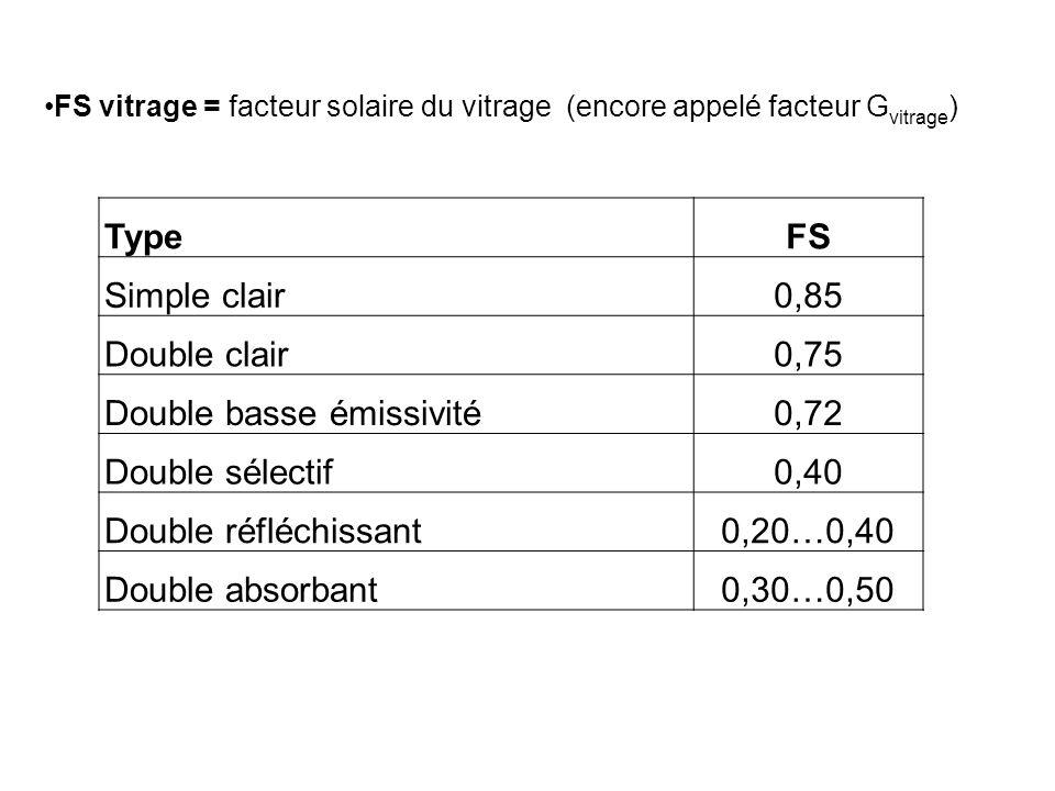 TypeFS Simple clair0,85 Double clair0,75 Double basse émissivité0,72 Double sélectif0,40 Double réfléchissant0,20…0,40 Double absorbant0,30…0,50 FS vi